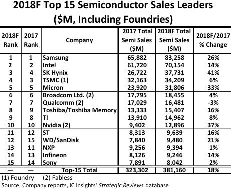 Девять из пятнадцати ведущих чипмейкеров отчитаются двузначным ростом продаж