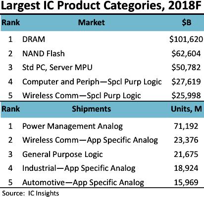 Продажи DRAM впервые превысят 100 млрд долл. в 2018 г.