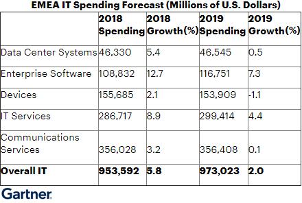 В странах EMEA ожидается рост ИТ-расходов на 2%