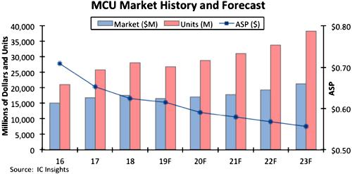 Мировой рынок микроконтроллеров ожидает возвращение в плюс