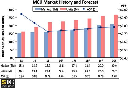 Объем мирового рынка микроконтроллеров в этом году превысит 16 млрд долл.