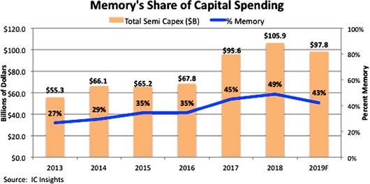 Вклад памяти в CAPEX полупроводниковой индустрии существенно снизится