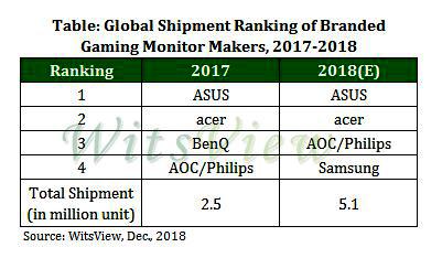 Глобальные поставки игровых мониторов удвоятся