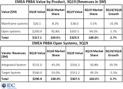 Выручка рынка средств резервного копирования EMEA вернулась к росту