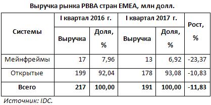 Рынок систем резервного копирования EMEA сократился на 12%