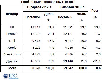 Мировой ПК-рынок продемонстрировал 1-ый рост всамом начале 2012г.