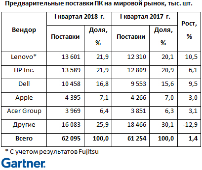 Объем мирового рынка ПК превысил 62 млн устройств