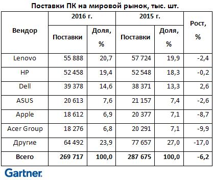 Мировые поставкиПК уменьшились  на5,7% в2016