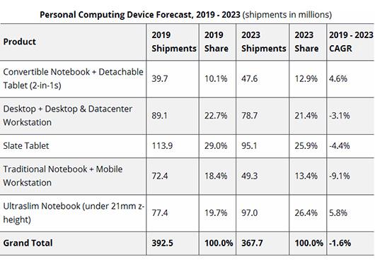 К 2023 году объем рынка AR/VR-решений вырастет практически вдесять раз
