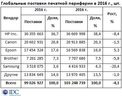 Вследующем году рынок печатной периферии уменьшился на4%