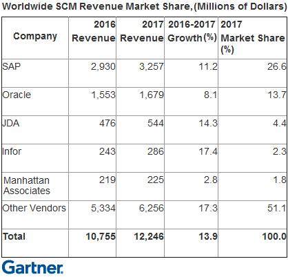 Мировой рынок ПО для управления цепями поставок вырос на 14%