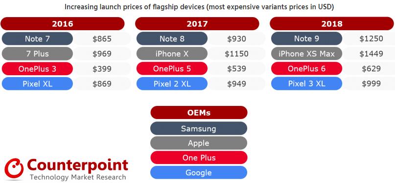 Стоимость в 1000 долл. больше не барьер для смартфонов