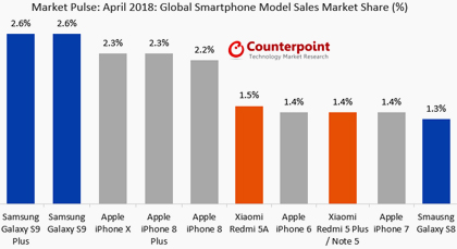 Опередив iPhone X Galaxy S9 Plus стал наиболее продаваемым смартфоном в мире