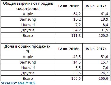 За Apple более половины выручки мирового рынка смартфонов