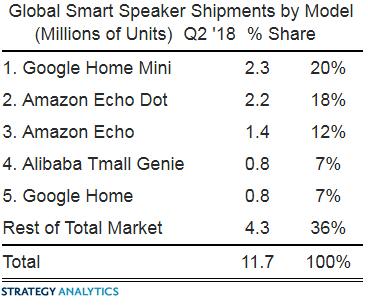 За Google Home Mini — одна пятая мирового рынка умных колонок