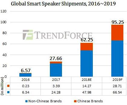 Годовой объем рынка умных колонок превысит 60 млн устройств