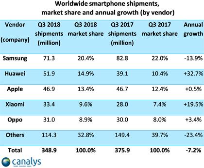 Рынок смартфонов падает четвертый квартал кряду
