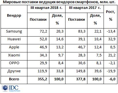 Мировой рынок смартфонов падает четвертый квартал кряду