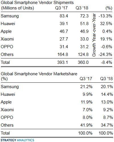 Смартфоны просели в поставках на 8%