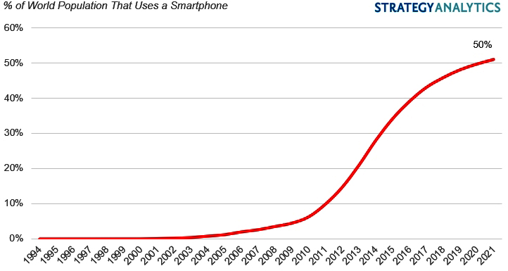 Смартфонами владеет половина жителей Земли