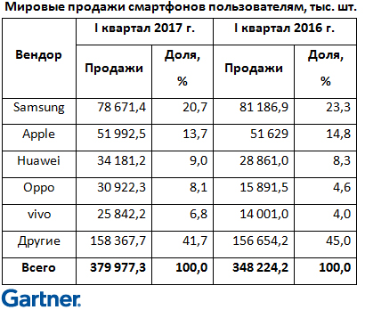 Китайские мобильные телефоны отнимаю большую часть рынка у Самсунг иApple