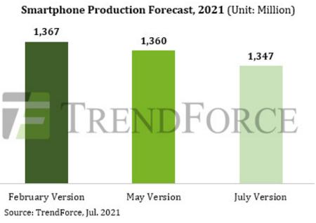 Ухудшен прогноз глобального производства смартфонов