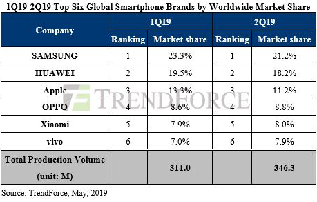 В этом году производство смартфонов сократится на 3,7%