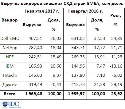 Рынок внешних систем хранения данных EMEA возвратился к высокому росту