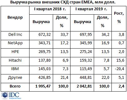 Рынок внешних storage-систем EMEA замедляется