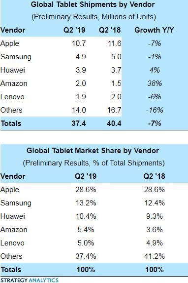 Мировой рынок планшетов сократился на 7%