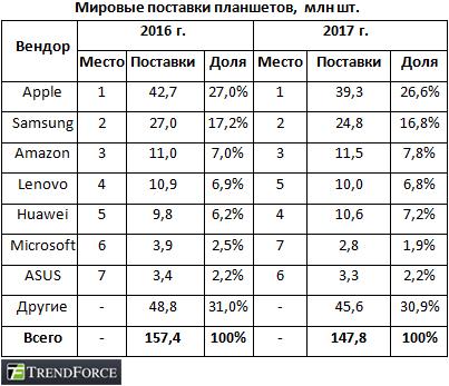 TrendForce: глобальный рынок планшетов в 2017-ом году ждет последующий спад