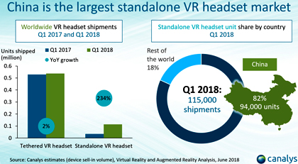 Мировой рынок устройств виртуальной реальности вырос на 16%