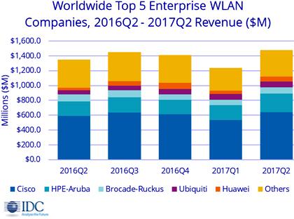 Мировой рынок оборудования WLAN вырос на 2,5%
