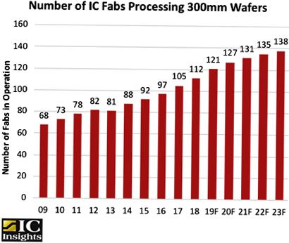 Количество фабрик по обработке пластин 300 мм продолжает расти