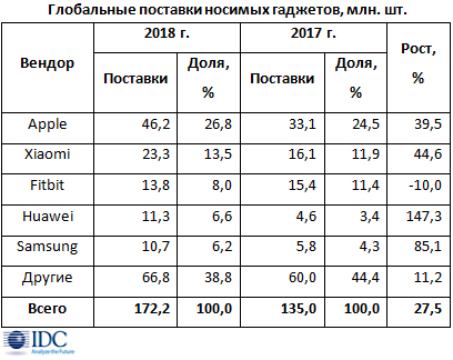 Рост рынка носимых гаджетов в 2018 г. превысил 27%  9e993e827ed57