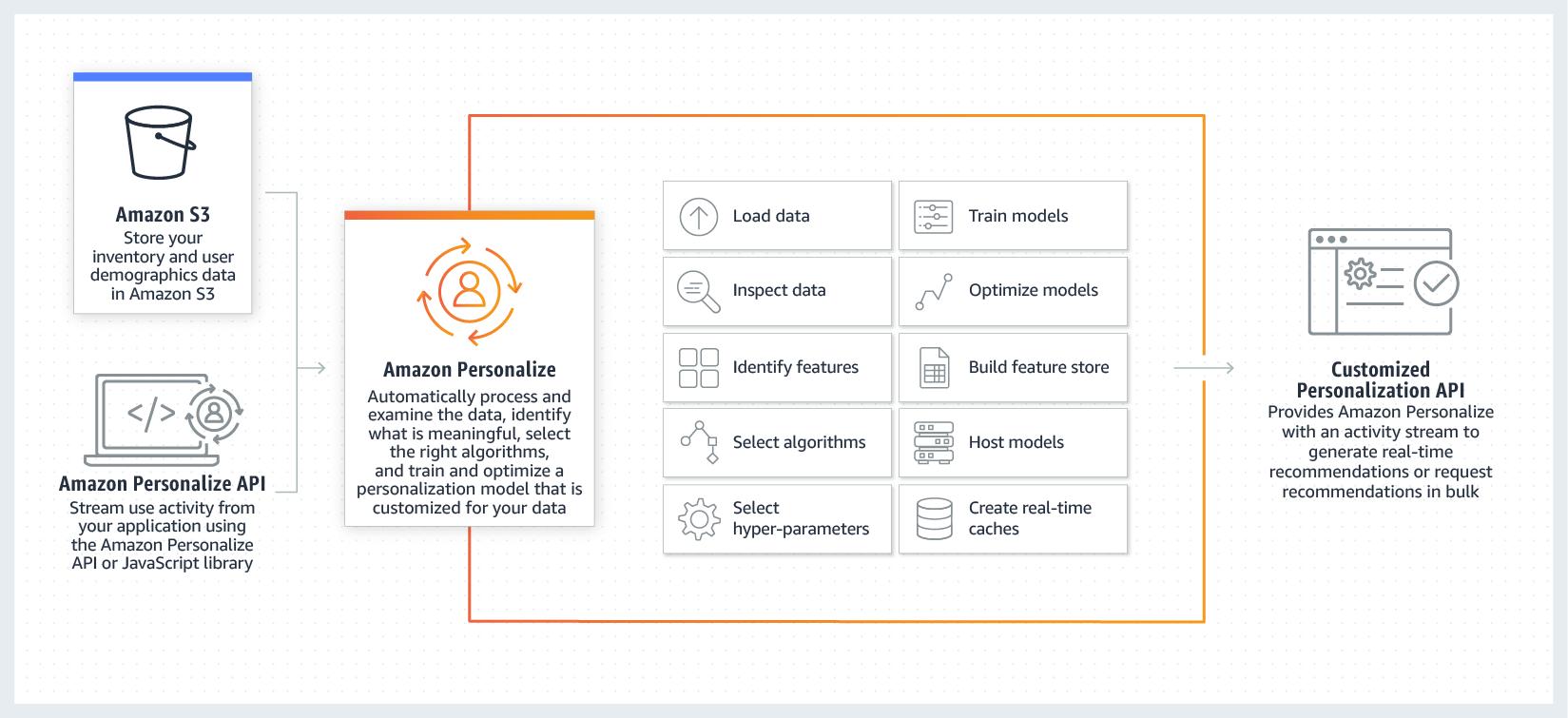 Начал работу полностью управляемый сервис ИИ-рекомендаций AWS Personalize