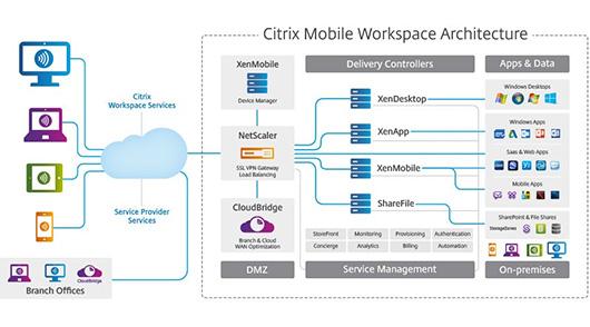 Citrix выпустила новые версии XenApp и XenDesktop
