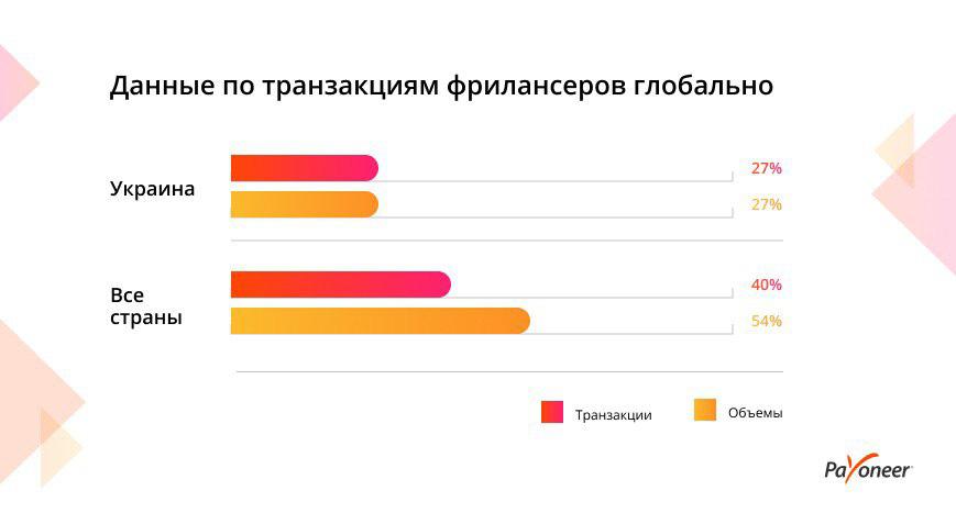 Фриланс ком украина поиск удаленной работы форумы