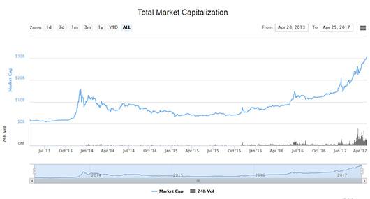 Капитализация рынка криптовалют впервый раз превысила $30 млрд
