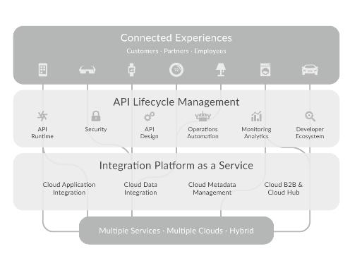 Informatica и Google сотрудничают в интеграции облачных API