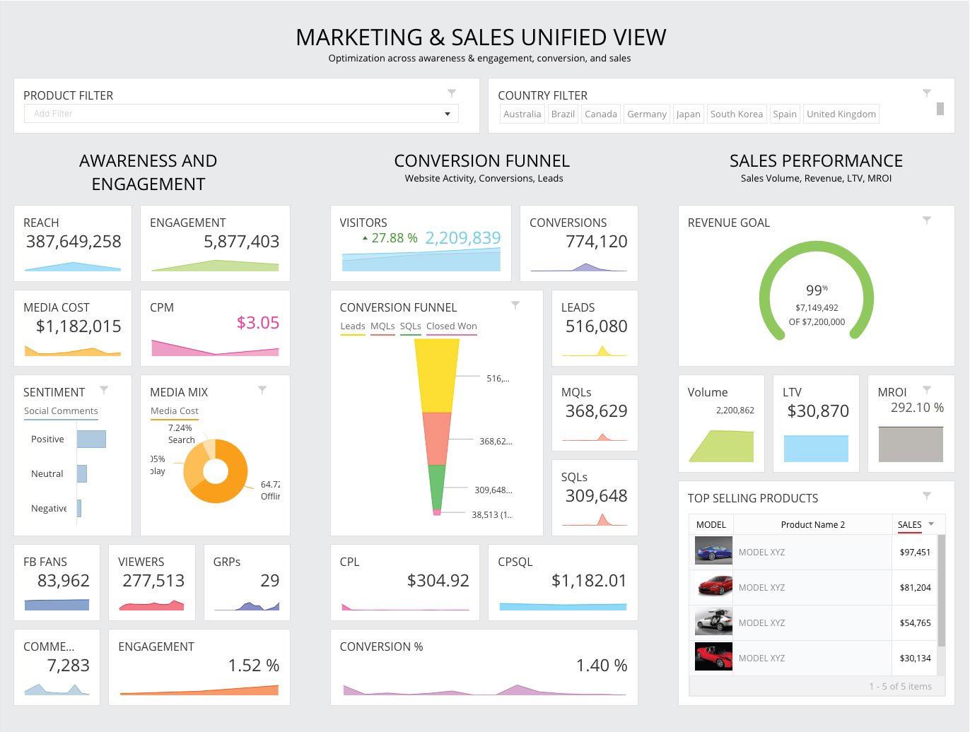 Salesforce купит облачную платформу интеллектуального маркетинга