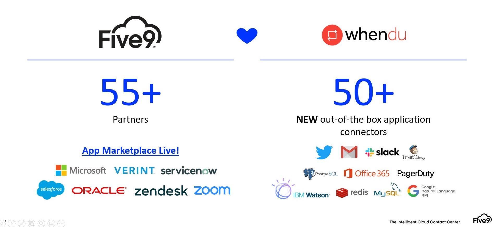 Five9 покупает Whendu, чтобы упростить облачную миграцию контакт-центров