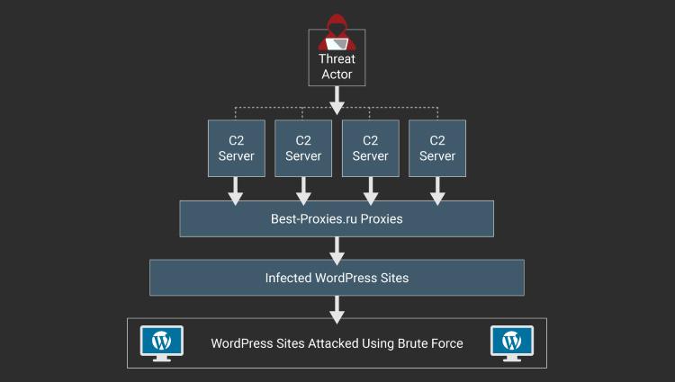 Неуничтожимый ботнет из 20 тыс. сайтов WordPress продолжает разрастаться