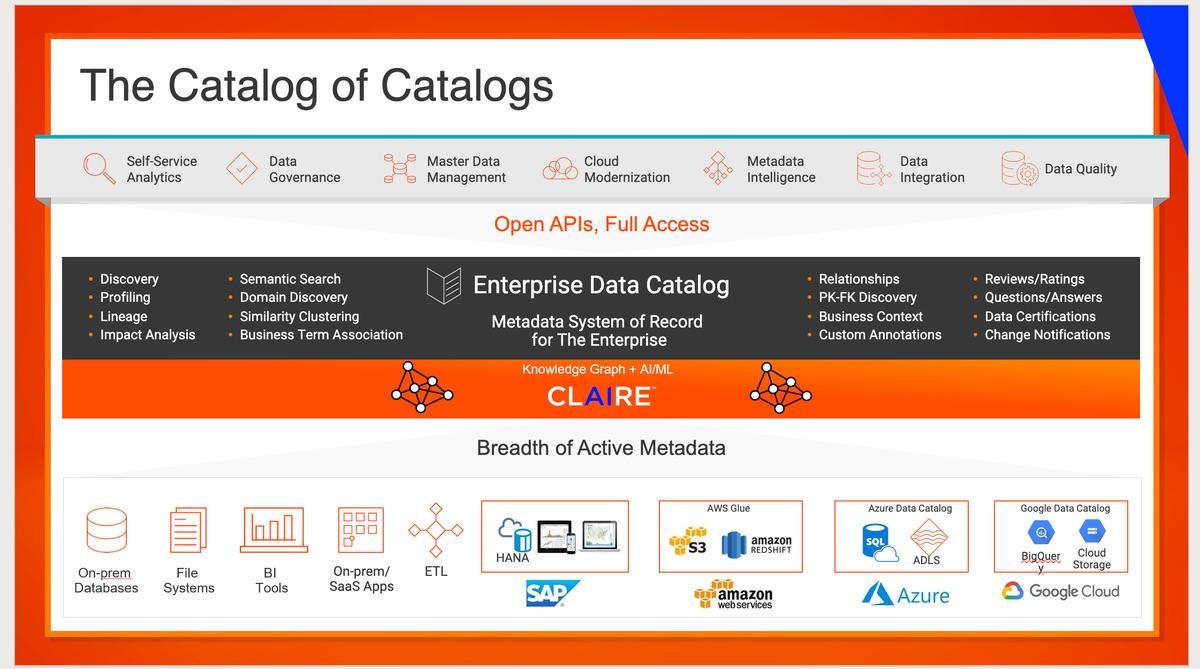 Informatica выпустила ИИ-каталог для отслеживания происхождения данных
