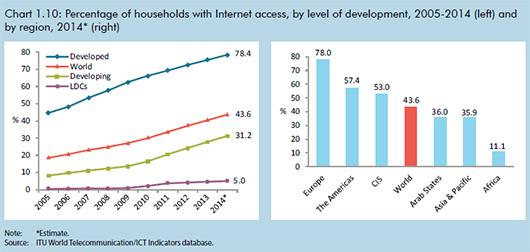 Число пользователей Интернета превысило 3 млрд человек