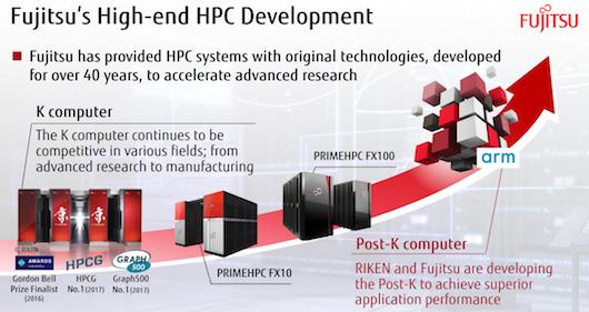 Fujitsu представила прототип суперкомьюпера на чипах ARM
