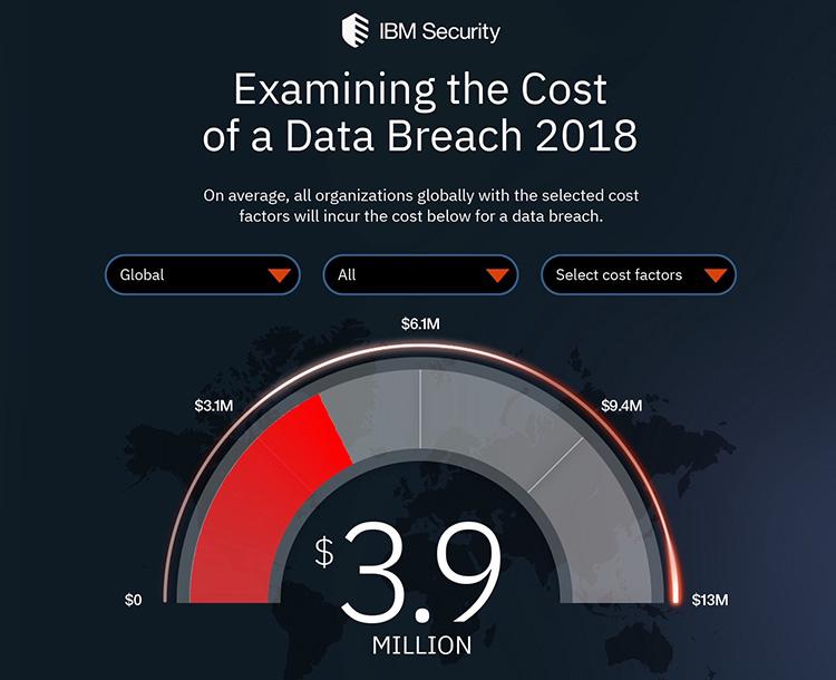 IBM: финансовый эффект от краж данных огромен