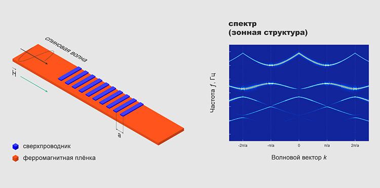 Разработа метаматериал для электроники на спиновых волнах