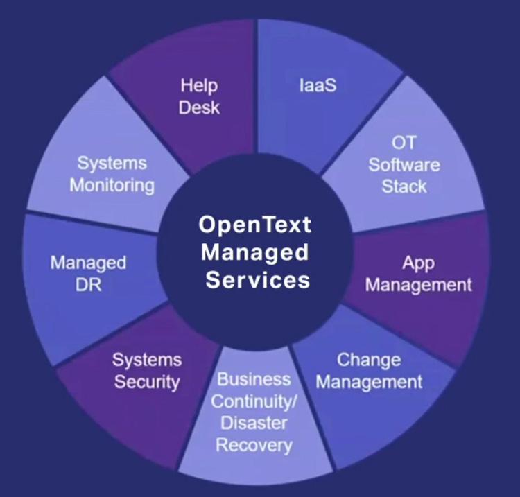 OpenText перенесёт свои инструменты и управляемые сервисы в облако Google