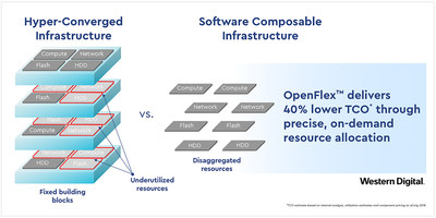 Western Digital представила будущее инфраструктуры данных